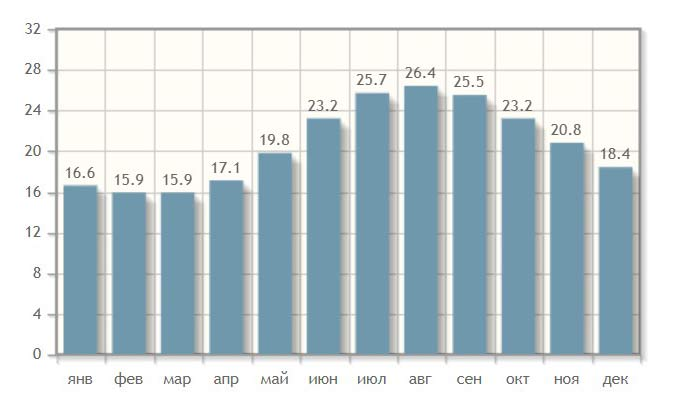 График температуры воды на Бали